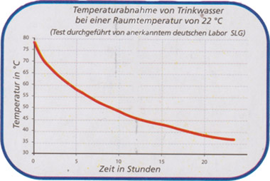 termos wykres